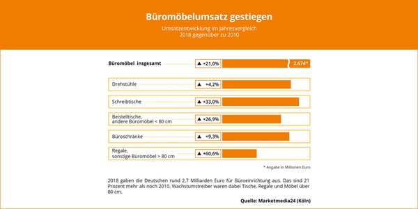 News_big_grafik-bueromoebelumsatz