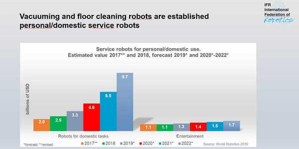 News_big_news_huge_personal_service_robots_values_2017_2022_wr2019