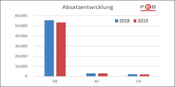 News_big_absatz-dach