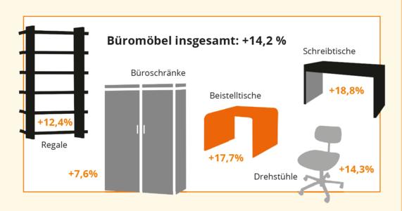 News_big_bueromoebel