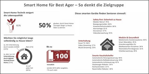Best Ager wollen länger autonom leben, am liebsten im Zuhause 4.0. Grafik: Feierabend.de