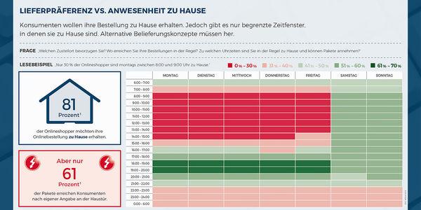 News_big_csm_181001_lieferpraeferenz-vs-anwesenheit-zu-hause_05cfd44356