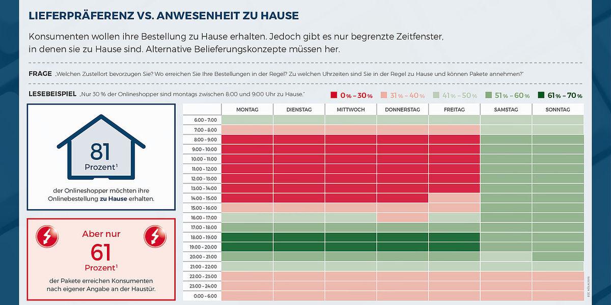 News_huge_csm_181001_lieferpraeferenz-vs-anwesenheit-zu-hause_05cfd44356
